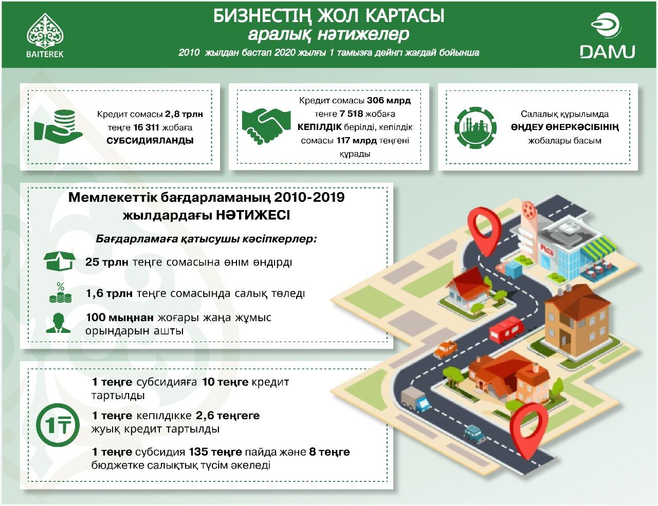 Бизнестің жол картасы-2025